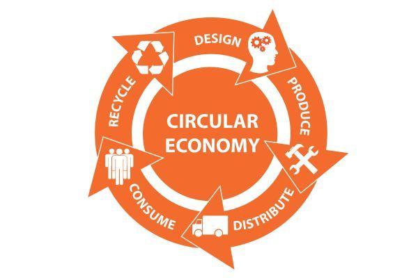 Grafische Darstellung zum zirkulären Wirtschaften - eine Umfrage soll den ersten Förderaufruf